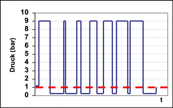 Skizze Wechseldruckverfahren
