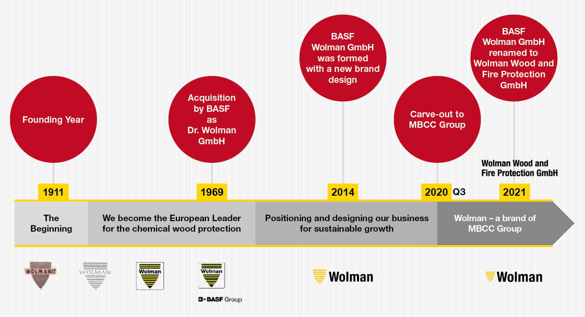 The history of Wolman Wood and Fire Protection Ltd.